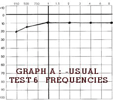 Audio Testing for FST Graph 1